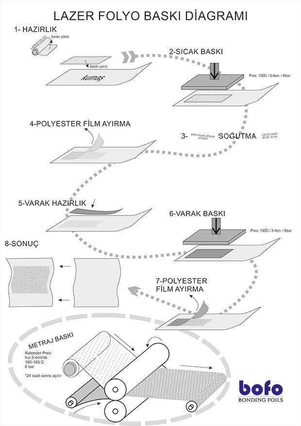 lazer-baski-nasil-yapilir-diagram